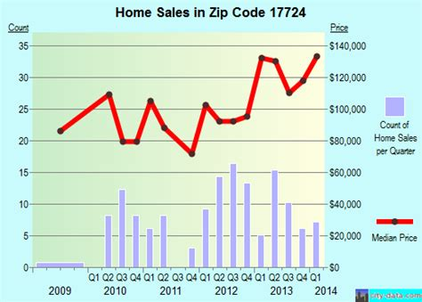 17724 zip code canton pennsylvania profile homes