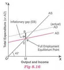 diagram of inflationary gap excess demand meaning inflationary gap reasons and