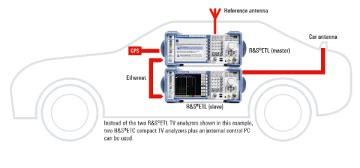 efficiently testing car tv antennas application card rohde schwarz