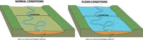 what are floodplans flooding creates floodplains wired