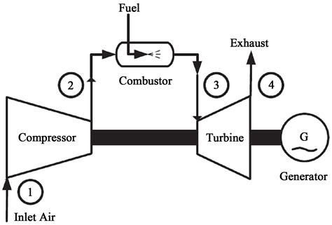 schematic diagram of gas turbine power plant towards energy conservation in qatar