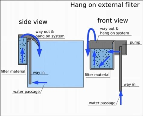 filtro per acquario interno filtro esterno acquario accessori per acquario