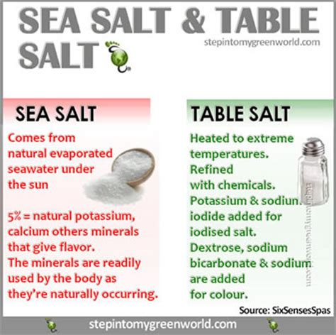 where does table salt come from cmb health international what is the best form of salt to