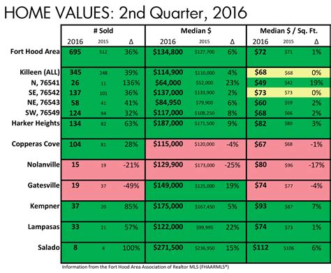 fort housing market update 2nd quarter 2016