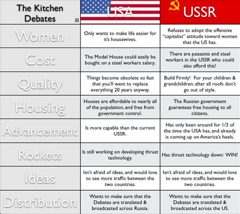 Kitchen Table Debate The Kitchen Debates