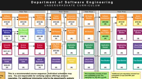 design engineer what do they do what is software engineering anyway youtube