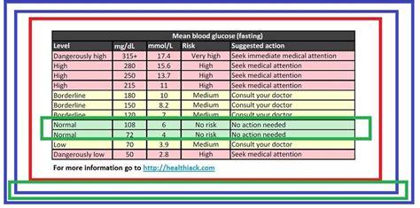 ideal blood sugar levels chart diabetic living blood