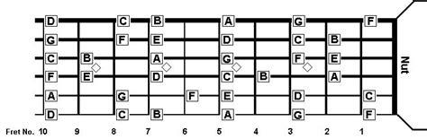 cara bermain gitar nada nama nada di neck gitar cara mudah belajar main gitar