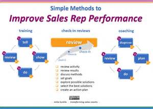 Business Plan Template For Sales Rep by Simple Methods To Improve Sales Rep Performance Mike