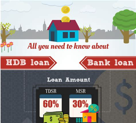 cpf home loan or bank loan investment stab