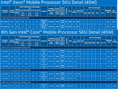 mobile processor chart intel skylake all the speeds feeds and prices and