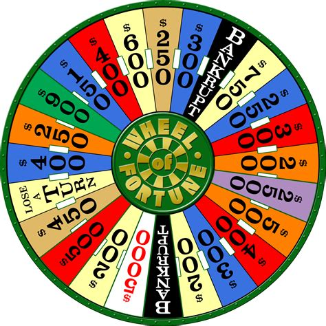 The Wheel Of the wheel of fortune danlynch org