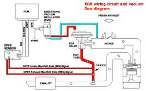 Exhaust Recirculation System Pdf P0404 Exhaust Gas Recirculation Egr System Range