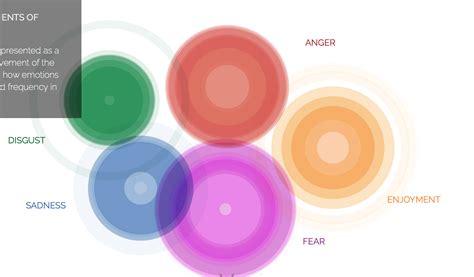 www delle emozioni it atlante delle emozioni psyjob it psicologia lavoro