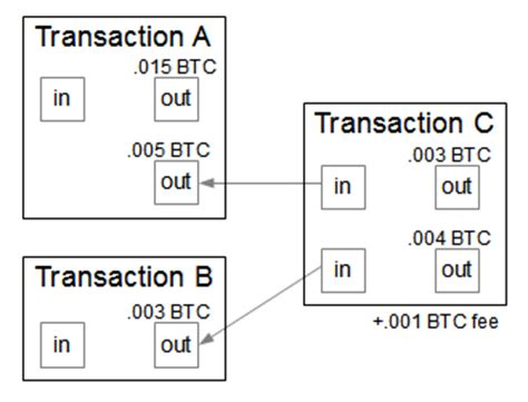 bitcoin transaction fee bitcoins the hard way using the raw bitcoin protocol