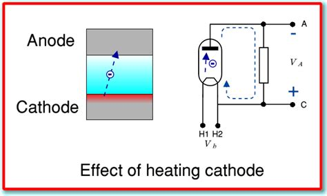 schottky diode thermionic emission how does a thermionic diode work 28 images frontiers thermionic and photo excited electron