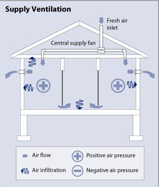 design criteria for ventilation system whole house ventilation department of energy