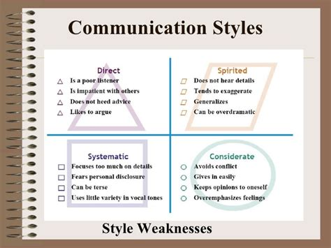 strengths and weaknesses exles self swot analysis exles questions