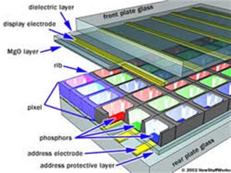 light emitting diode monitors wiki difference between plasma and led tv plasma vs led tv