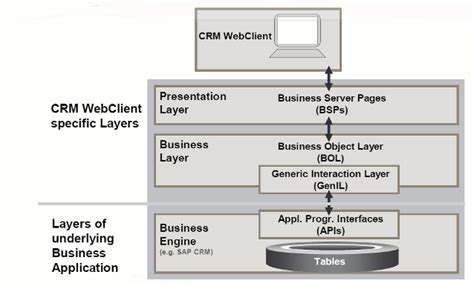 sap tutorial beginners ppt sap crm architecture overview introduction and pdf