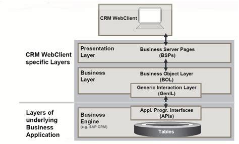 sap crm tutorial pdf sap crm architecture overview introduction and pdf