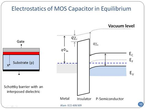 mos capacitor n type mos capacitor equilibrium 28 images energy band diagram of a mos capacitor structure at mos