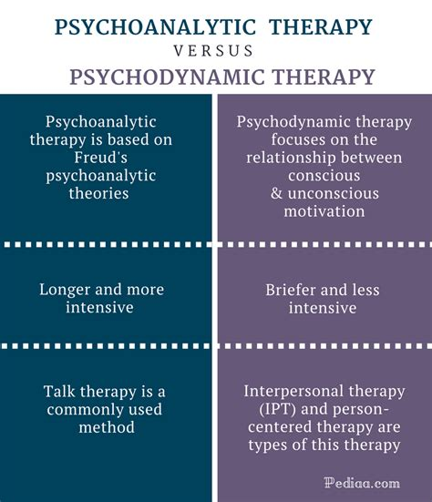 therapy theory difference between psychoanalytic and psychodynamic