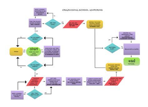flowchart map preparing for big school inky ed