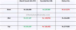 Suzuki Alto Price List Maruti Suzuki Alto K10 2015 Review Pictures Altonomous