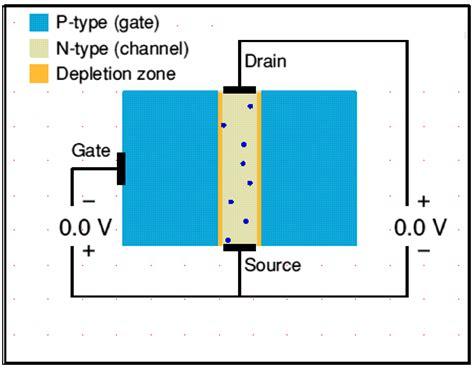 transistor mosfet e jfet unipolar transistors