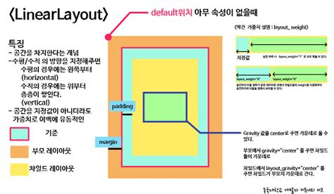 linearlayout orientation xml 리뷰스터디 1일차 xml사용하기 linearlayout
