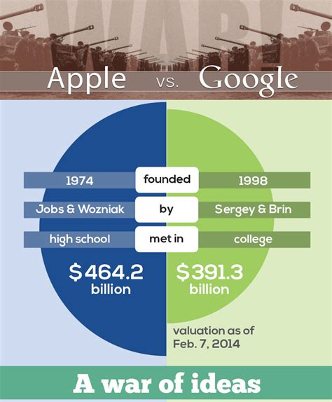material design google vs apple infographic apple vs google kelowna website design