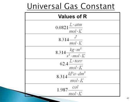 universal gas constant unit 6 gases and the kinetic molecular theory ppt download