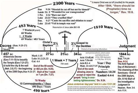 the catholic knight catholic prophecy last days end daniel prophecy timeline 2300 days prophecy chart