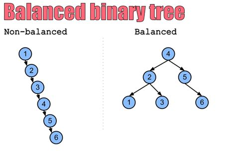 Worst Of Binary Search Tree Data Structure Tree Complexity Stack Overflow