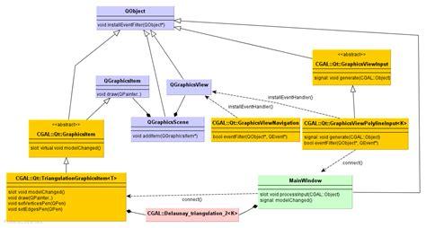 design application framework cgal 4 12 cgal and the qt graphics view framework user