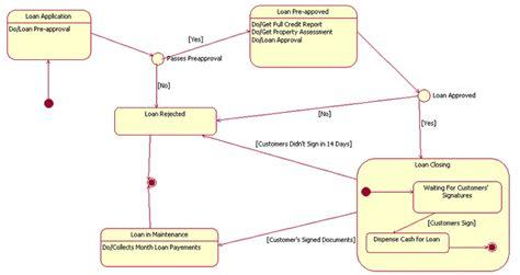 statechart diagram payroll management statechart diagram for payroll