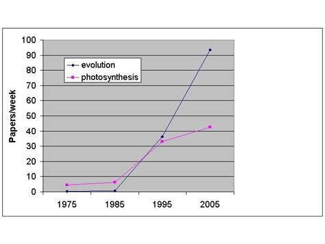 photosynthesis research paper 1000 images about all things chemical on