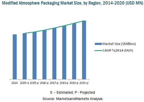 Modified Atmosphere Packaging Images by Modified Atmosphere Packaging Market By Application
