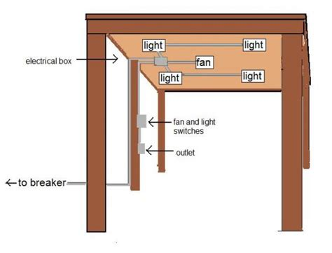 covered patio wiring is this correct doityourself