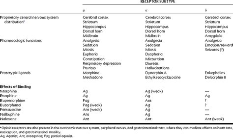 20: Opioid Analgesics and Antagonists | Pocket Dentistry G Protein Coupled Receptors Diagram