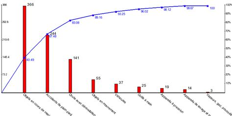 exercice diagramme de pareto bts ag le programme comme base de travail exercice exercice