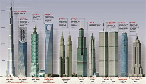 How Much To Build A House In Michigan by Tallest Buildings In The World By Countries Top Ten