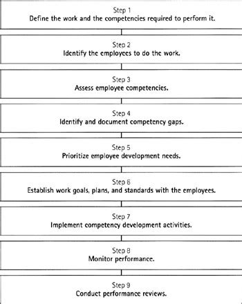 performance management process template communication plan communication plan performance