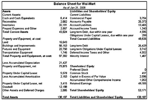 how to read corporate balance sheets