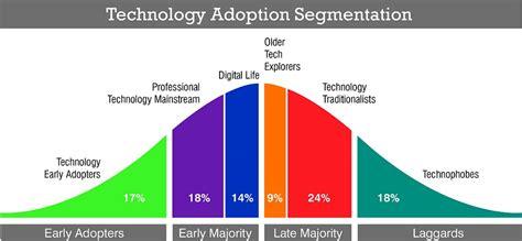 pet technologies new markets and latest achievements company news technology adoption segments roy morgan research