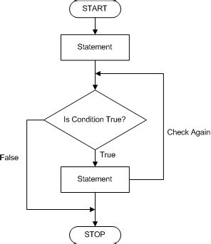 flowchart conditional and one more thing
