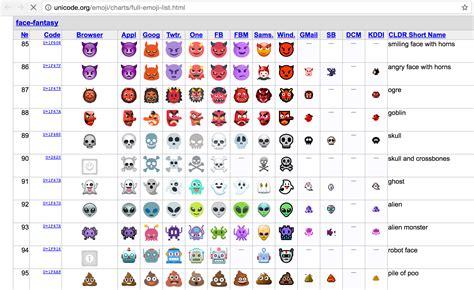 emoji unicode emoji unicode list emoji world
