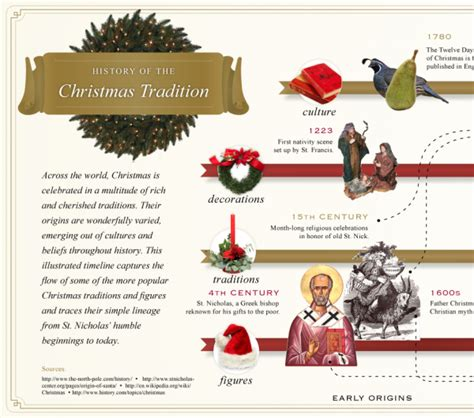 the history of the christmas tradition blog about