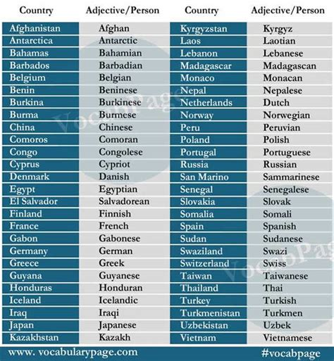 List Of - list of countries with nationality vocabulary home